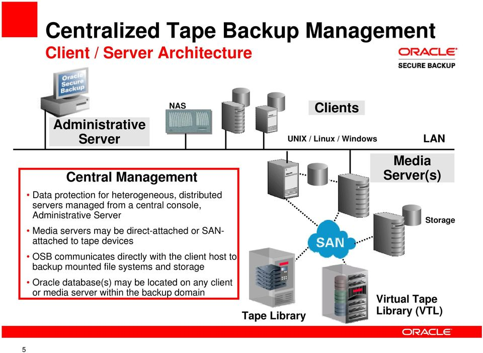 to tape devices OSB communicates directly with the client host to backup mounted file systems and storage Oracle database(s) may be located