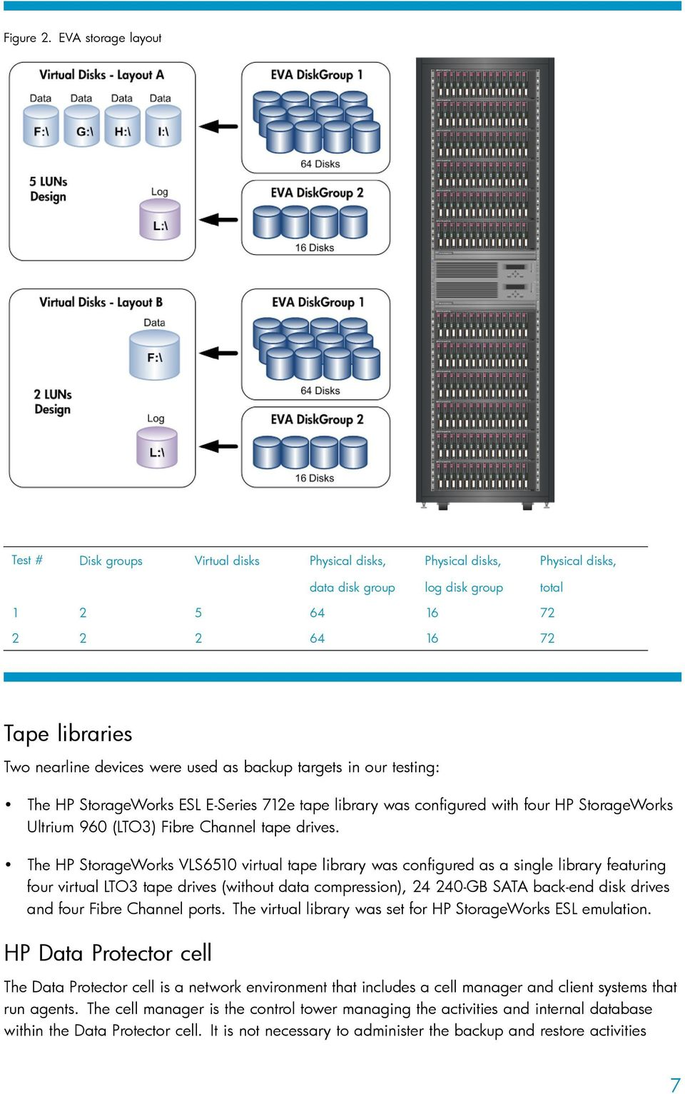 devices were used as backup targets in our testing: The HP StorageWorks ESL E-Series 712e tape library was configured with four HP StorageWorks Ultrium 960 (LTO3) Fibre Channel tape drives.