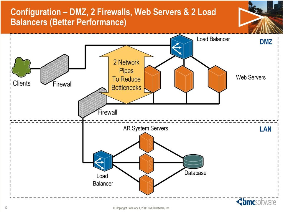 Firewall 2 Network Pipes To Reduce Bottlenecks Web