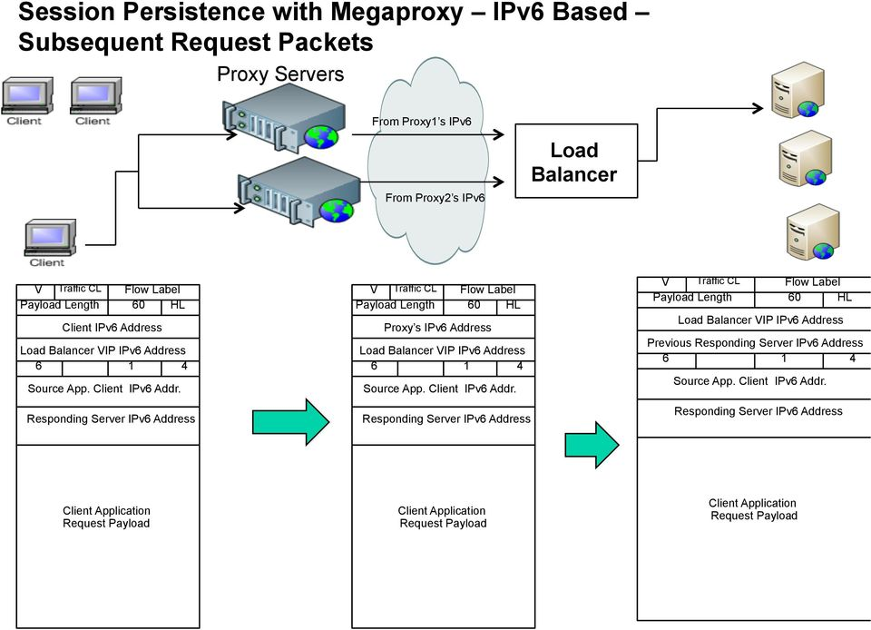 IPv6 Address Proxy s IPv6 Address Previous Client Application Request