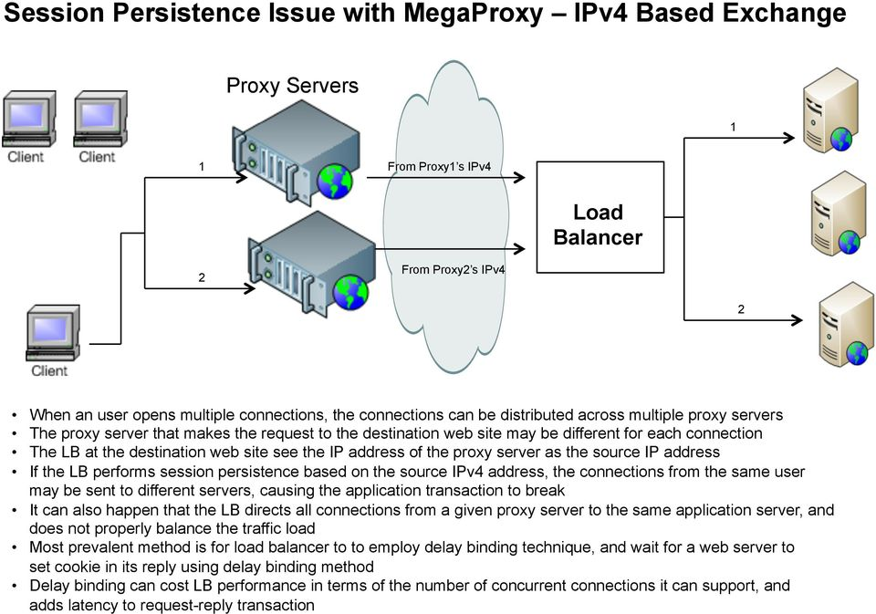 address of the proxy server as the source IP address If the LB performs session persistence based on the source IPv4 address, the connections from the same user may be sent to different servers,