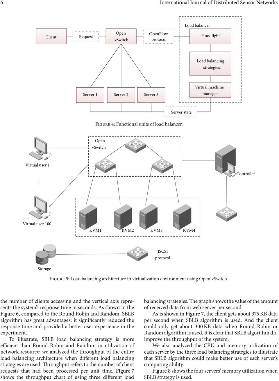 Controller Virtual user 1 KVM1 KVM2 KVM3 KVM4 ISCSI protocol Storage Figure 5: Load balancing architecture in virtualization environment using Open vswitch.