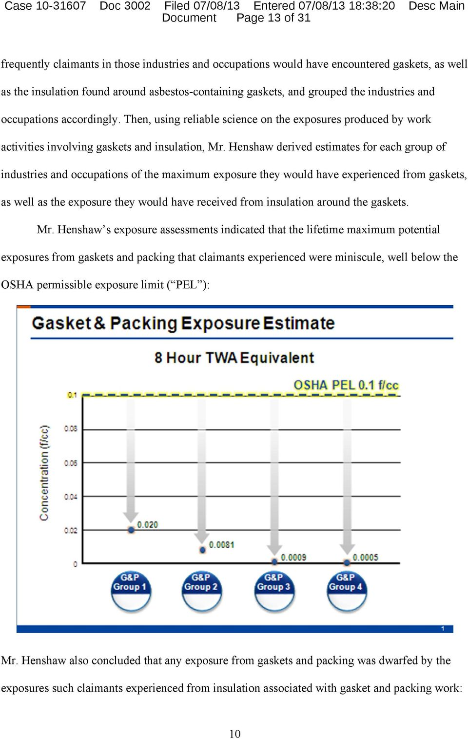 Henshaw derived estimates for each group of industries and occupations of the maximum exposure they would have experienced from gaskets, as well as the exposure they would have received from