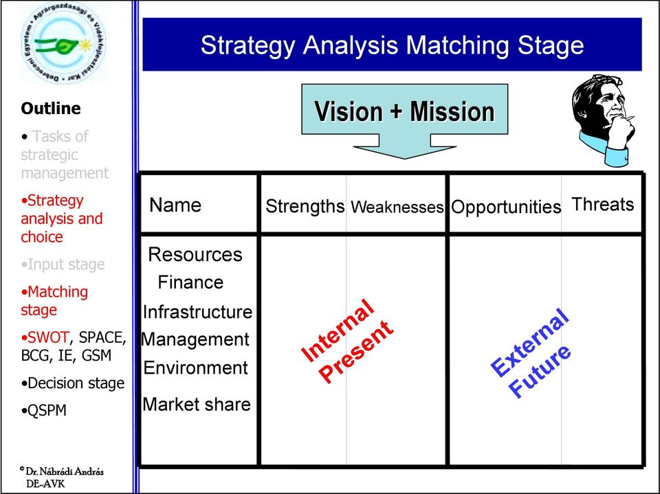 Environment Market share Vision + Mission Strengths