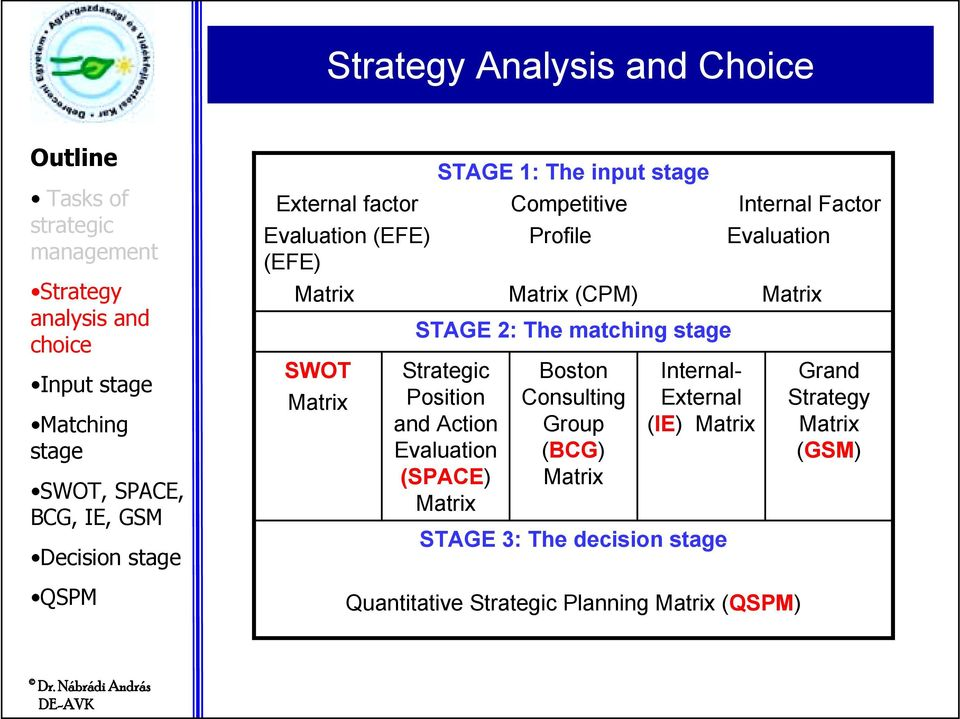 Strategic Position and Action Evaluation (SPACE) Matrix Boston Consulting Group (BCG) Matrix Internal-