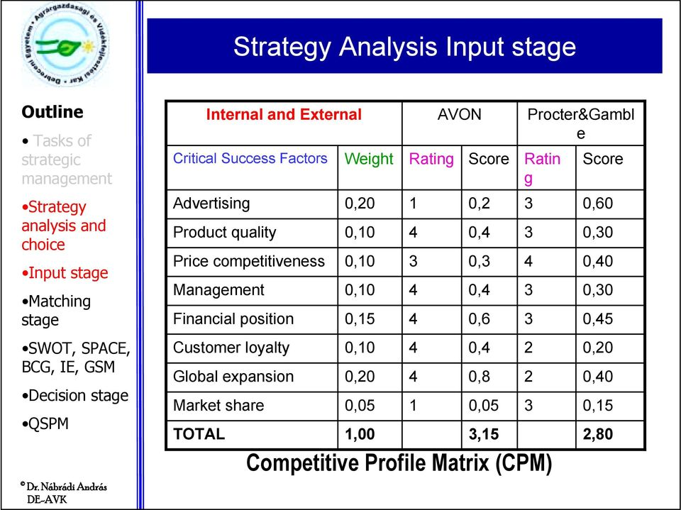external factor evaluation matrix efem for avon products Start studying mgmt 491 chapter 3 us agriculture does better because farmers can sell their products for external factor evaluation matrix-the efem allows.