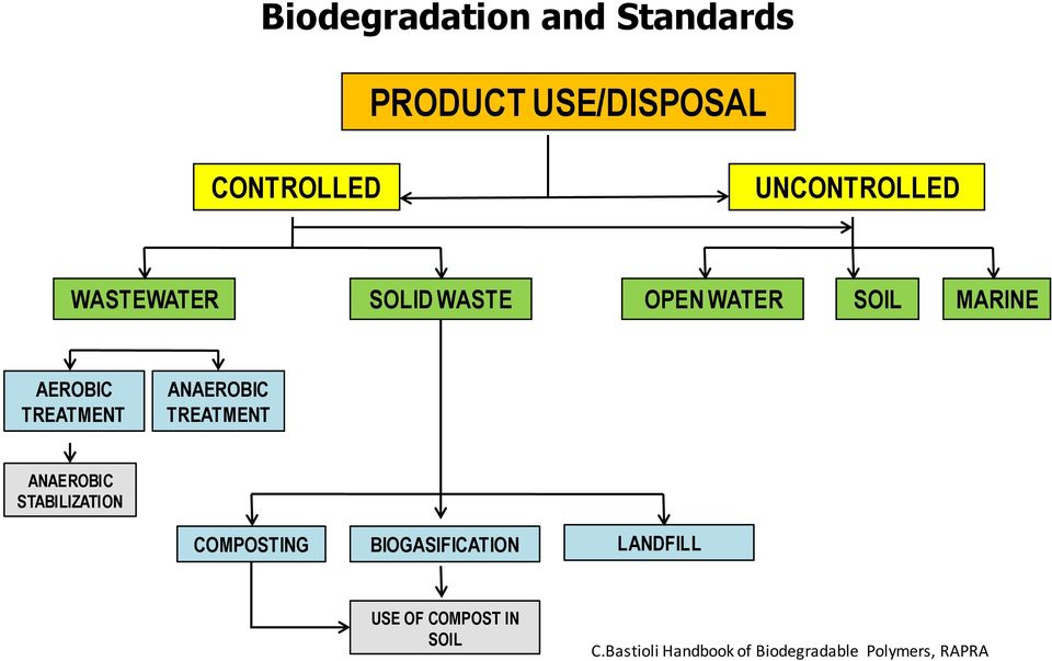 TREATMENT ANAEROBIC STABILIZATION COMPOSTING BIOGASIFICATION LANDFILL USE