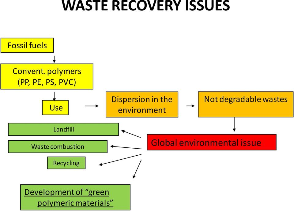 environment Not degradable wastes Landfill Waste