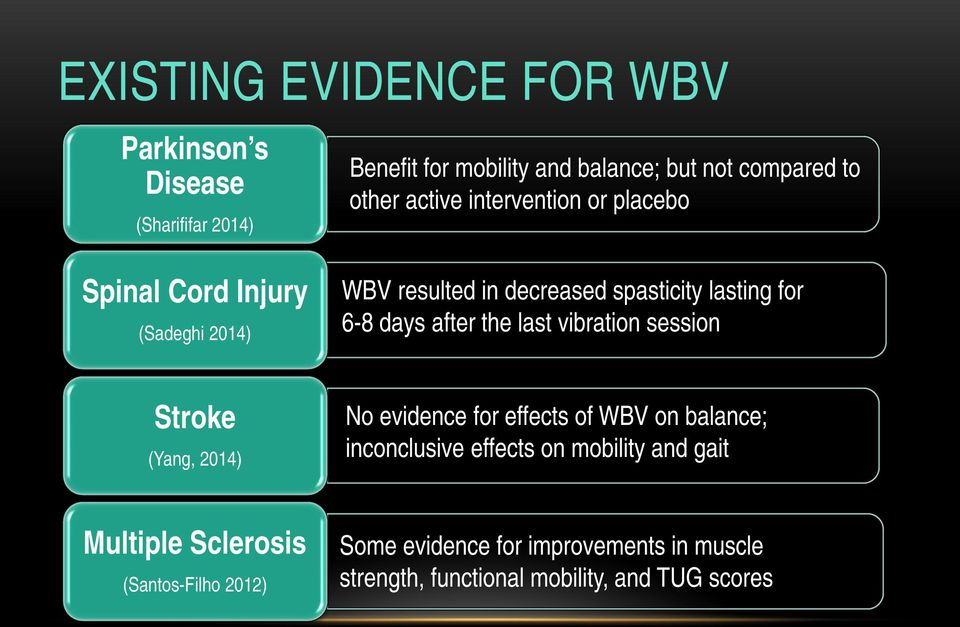 after the last vibration session Stroke (Yang, 2014) No evidence for effects of WBV on balance; inconclusive effects on