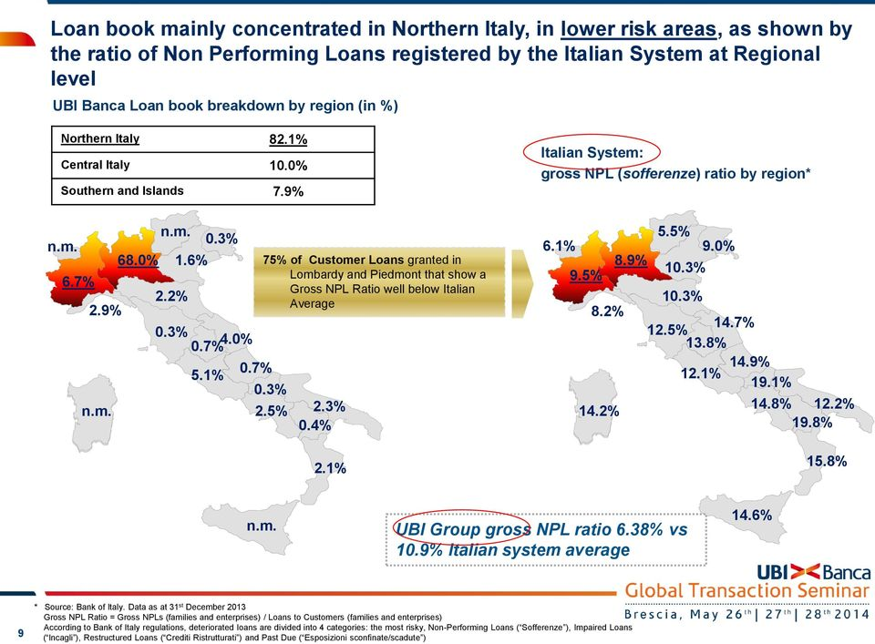1% 0.7% 75% of Customer Loans granted in Lombardy and Piedmont that show a Gross NPL Ratio well below Italian Average 0.3% 2.5% 2.3% 0.4% 2.1% 5.5% 6.1% 9.0% 8.9% 10.3% 9.5% 10.3% 8.2% 14.7% 12.5% 13.