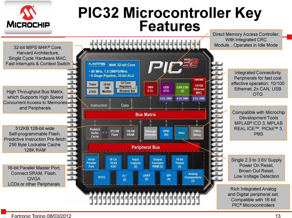 Peripherals PIC32 Microcontroller Key Features Direct Memory Access Controller, With Integrated CRC Module Operates in Idle Mode Integrated Connectivity Peripherals for fast cost effective operation: