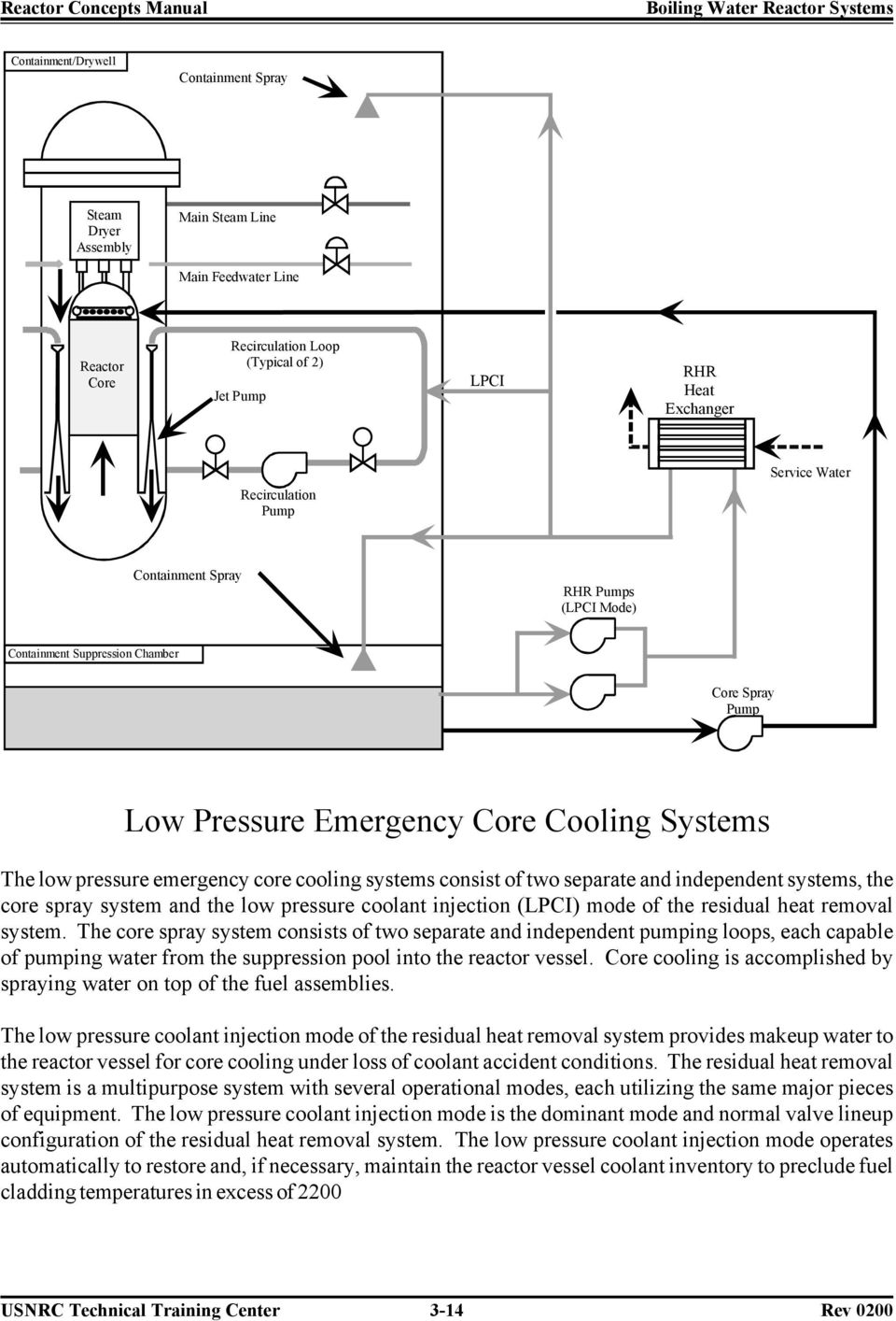 system and the low pressure coolant injection (LPCI) mode of the residual heat removal system.