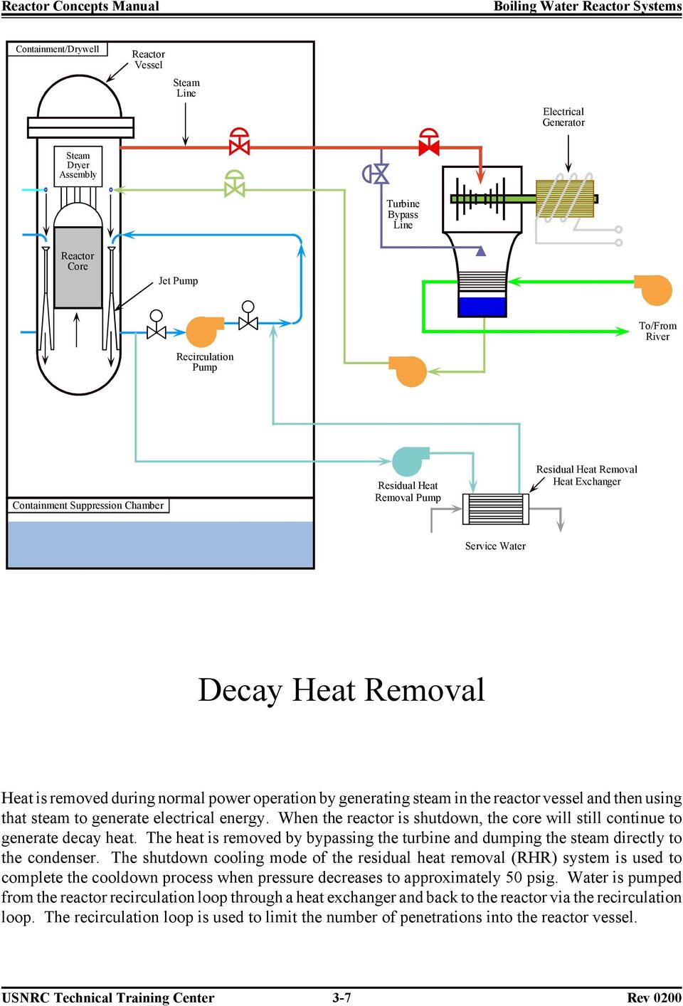 When the reactor is shutdown, the core will still continue to generate decay heat. The heat is removed by bypassing the turbine and dumping the steam directly to the condenser.
