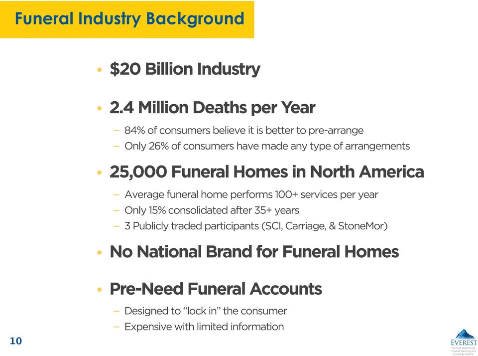 arrangements 25,000 Funeral Homes in North America Average funeral home performs 100+ services per year Only 15% consolidated