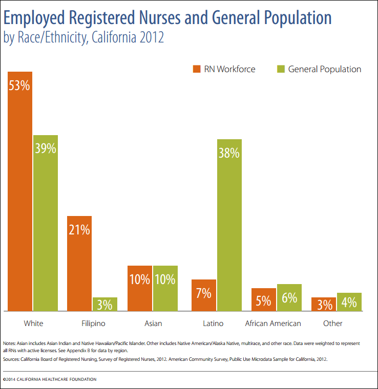 Over the past 15 years the number of RNs has steadily increased in California, although the RNs-per-capita ratio has remained significantly lower than the national average.