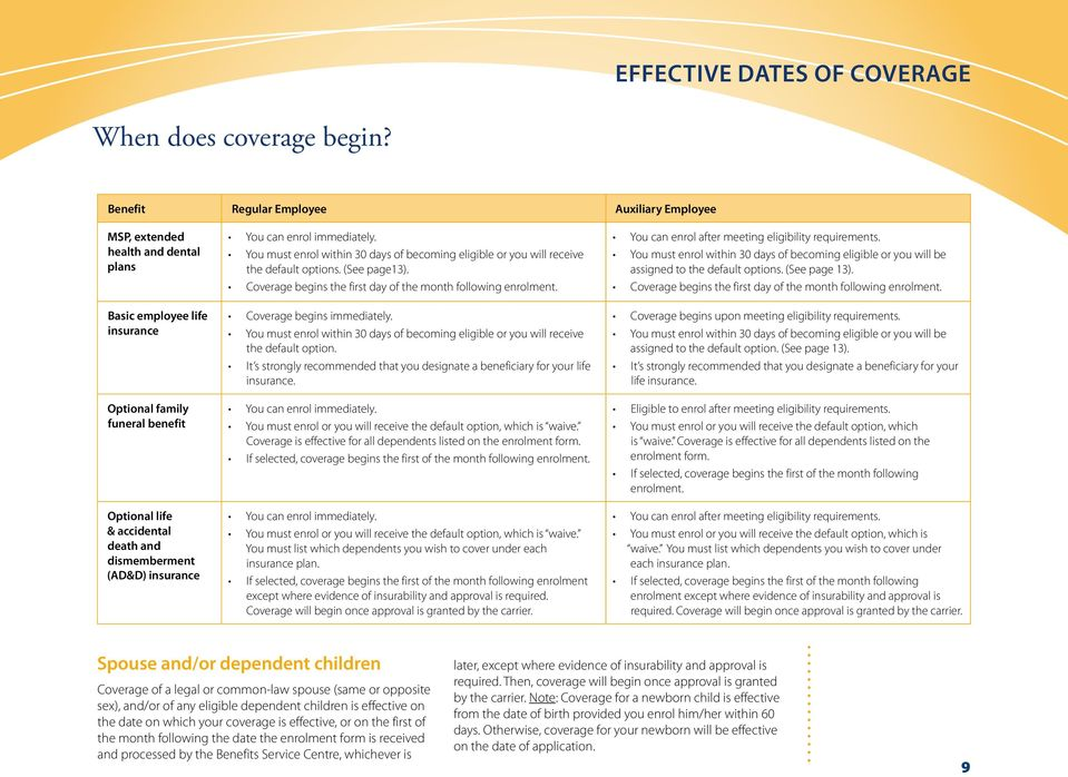 (AD&D) insurance You can enrol immediately. You must enrol within 30 days of becoming eligible or you will receive the default options. (See page13).