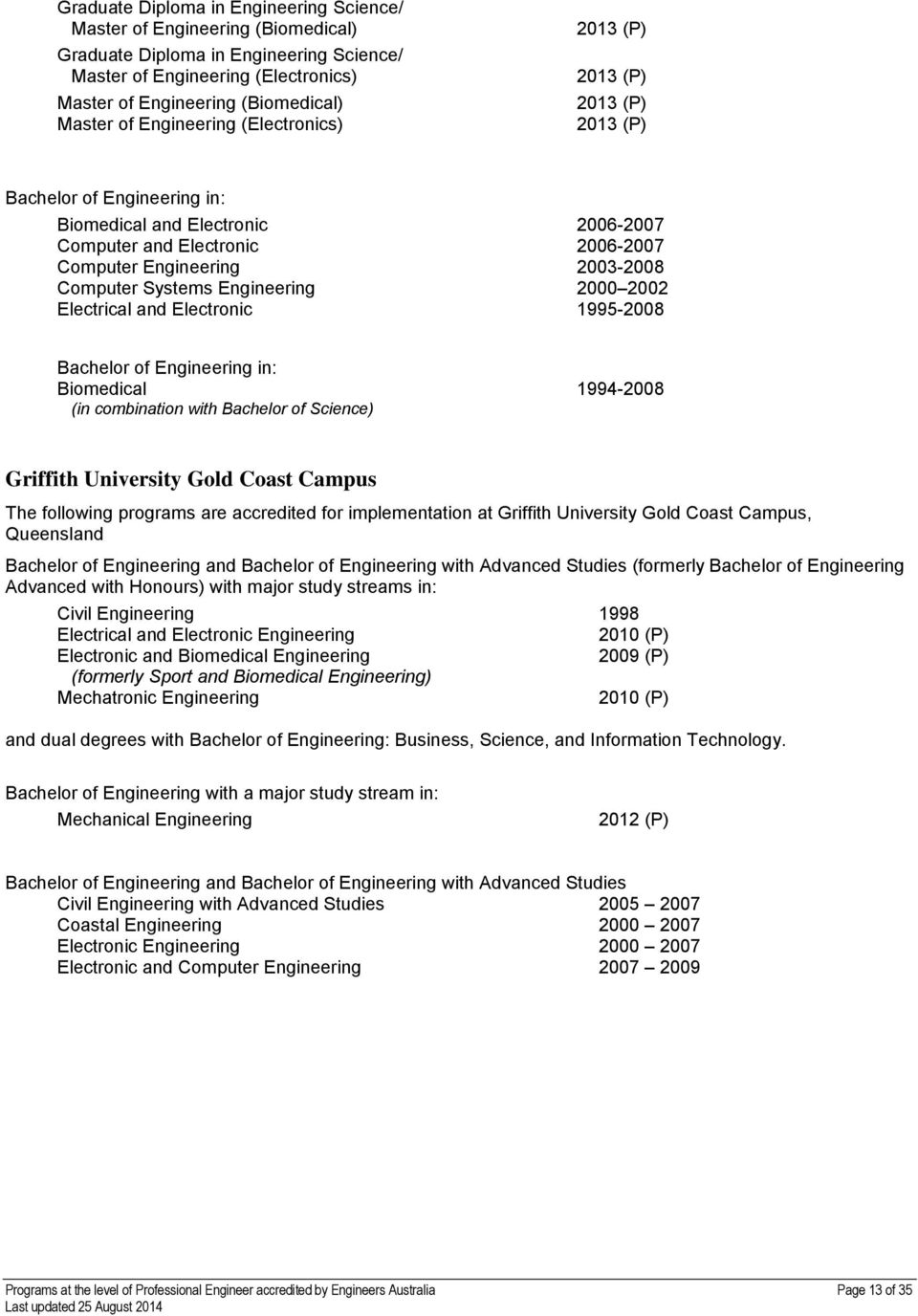 1995-2008 Biomedical 1994-2008 (in combination with Bachelor of Science) Griffith University Gold Coast Campus The following programs are accredited for implementation at Griffith University Gold