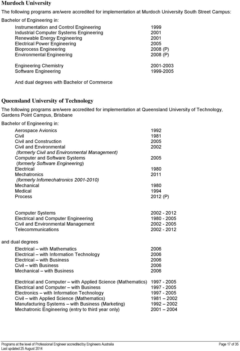 Engineering 1999-2005 And dual degrees with Bachelor of Commerce Queensland University of Technology The following programs are/were accredited for implementation at Queensland University of