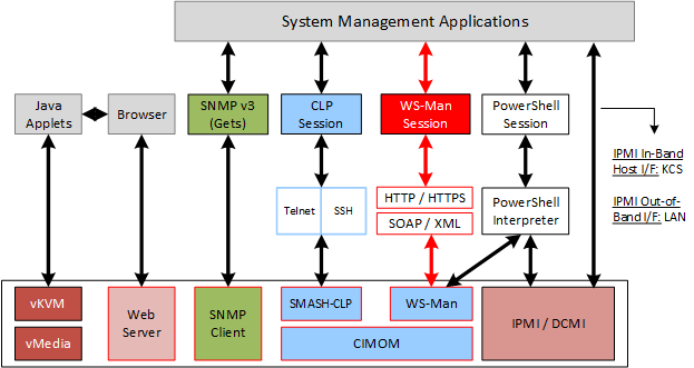 DCMI DMTF SMASH-CLI DMTF WS-Management The following sections describe these interfaces and how they can be used.
