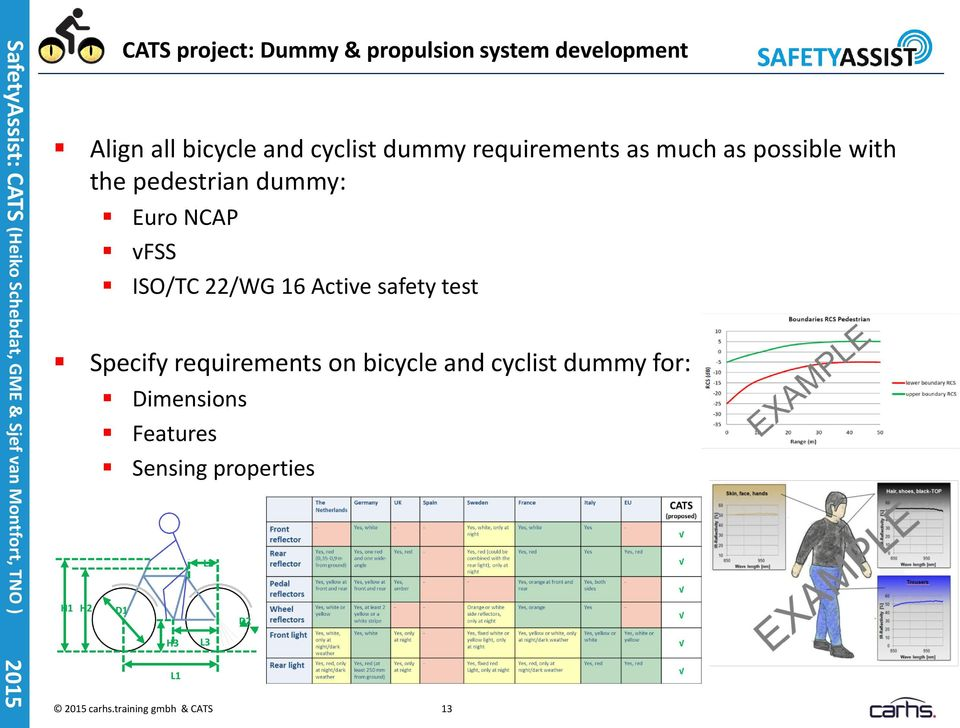 ISO/TC 22/WG 16 Active safety test Specify requirements on bicycle and cyclist dummy