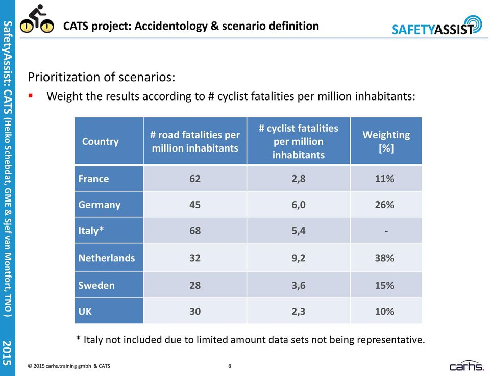 training gmbh & CATS 8 # cyclist fatalities per million inhabitants Weighting [%] France 62 2,8 11% Germany 45 6,0 26%