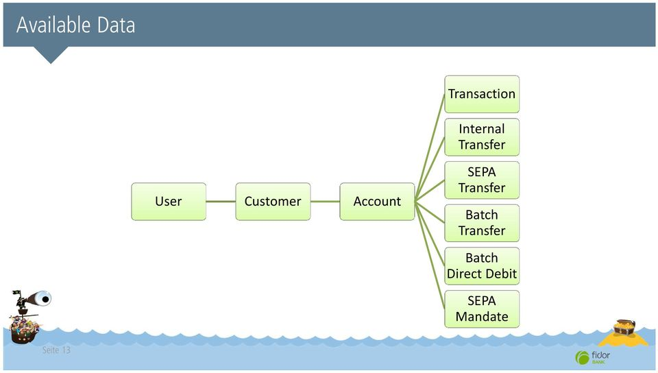 Account SEPA Transfer Batch