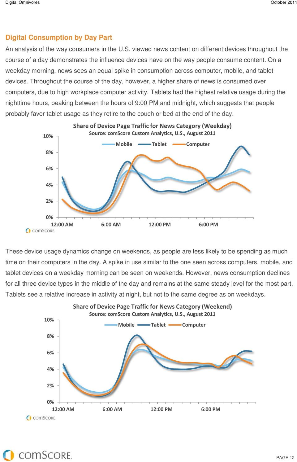 On a weekday morning, news sees an equal spike in consumption across computer, mobile, and tablet devices.
