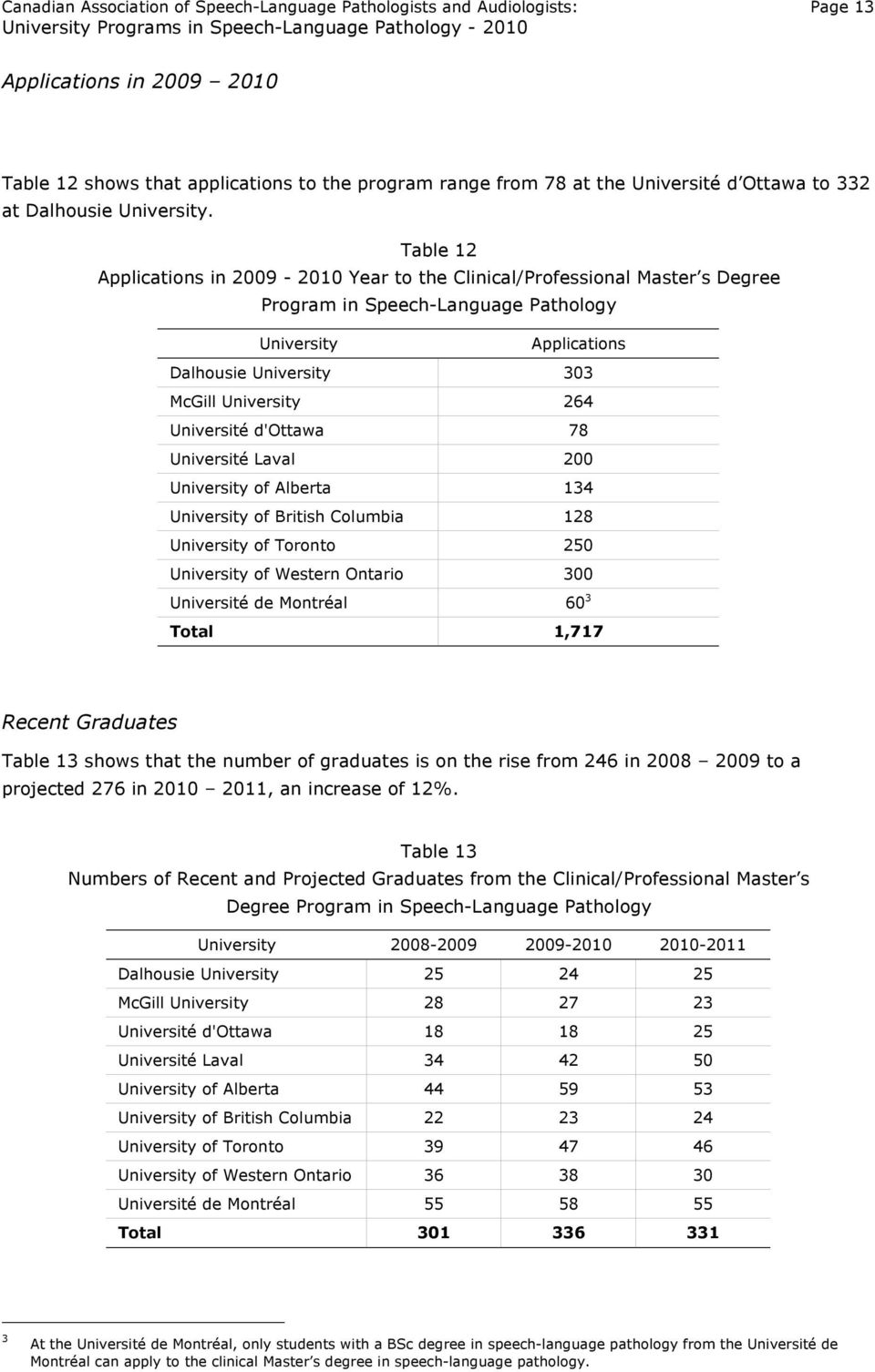 Table 12 Applications in 2009-2010 Year to the Clinical/Professional Master s Degree Program in Speech-Language Pathology Applications Dalhousie 303 McGill 264 Université d'ottawa 78 Université Laval