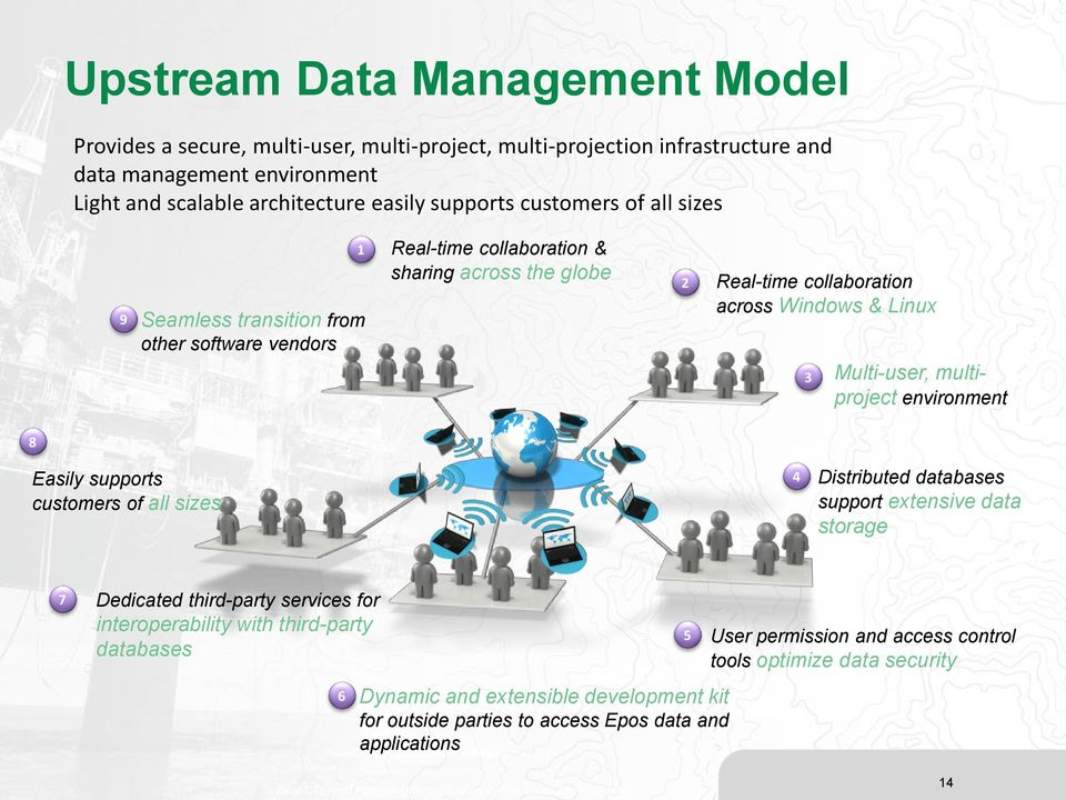 environment 8 Easily supports customers of all sizes 4 Distributed databases support extensive data storage 7 Dedicated third-party services for interoperability with third-party databases 6 Dynamic