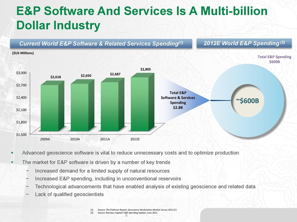 8B ~$600B $1,800 $1,500 2009A 2010A 2011A 2012E Advanced geoscience software is vital to reduce unnecessary costs and to optimize production The market for E&P software is driven by a number of key