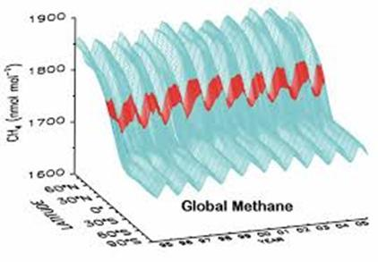 Key Actions to Improve Methane Emissions Measurement and Monitoring by US Improving the bottom-up emissions data relevant for mitigation; and advancing the science and technology for monitoring and