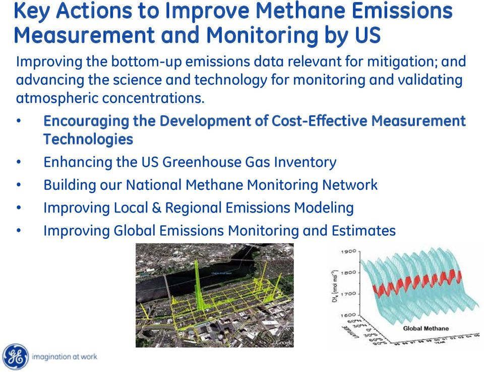 Encouraging the Development of Cost-Effective Measurement Technologies Enhancing the US Greenhouse Gas Inventory Building