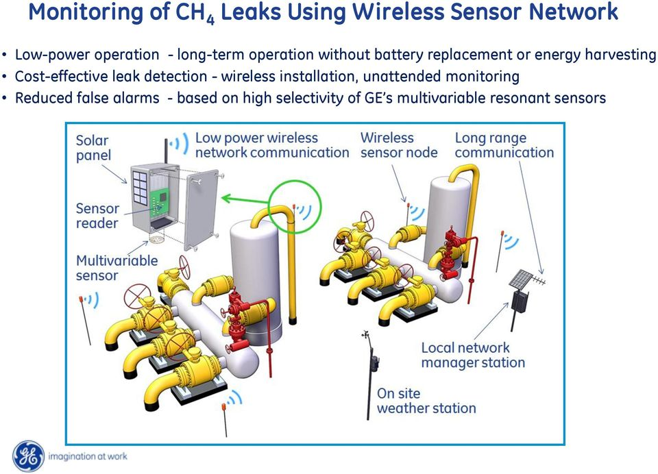 Cost-effective leak detection - wireless installation, unattended monitoring