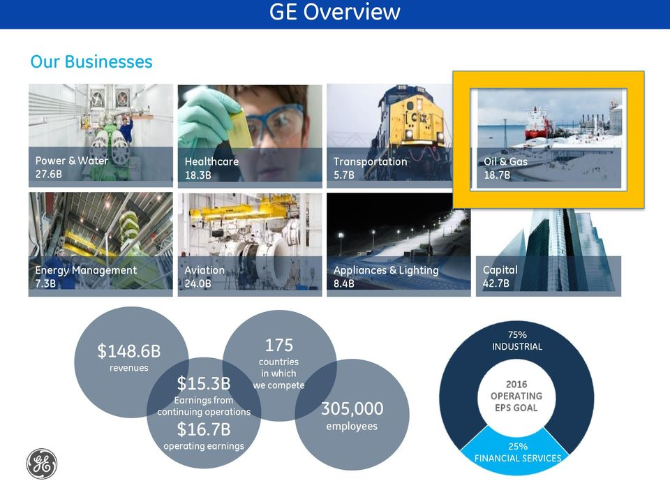 7B $148.6B revenues $15.3B Earnings from continuing operations $16.