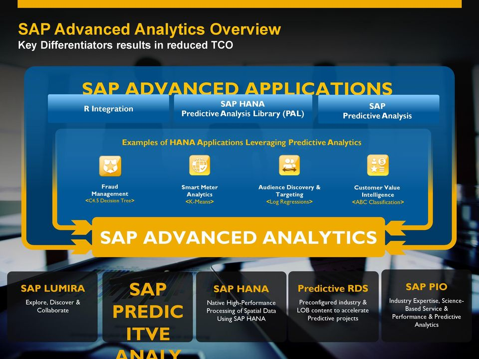 5 Decision Tree> Smart Meter Analytics <K-Means> Audience Discovery & Targeting <Log Regressions> Customer Value Intelligence <ABC Classification> SAP ADVANCED ANALYTICS SAP LUMIRA Explore,