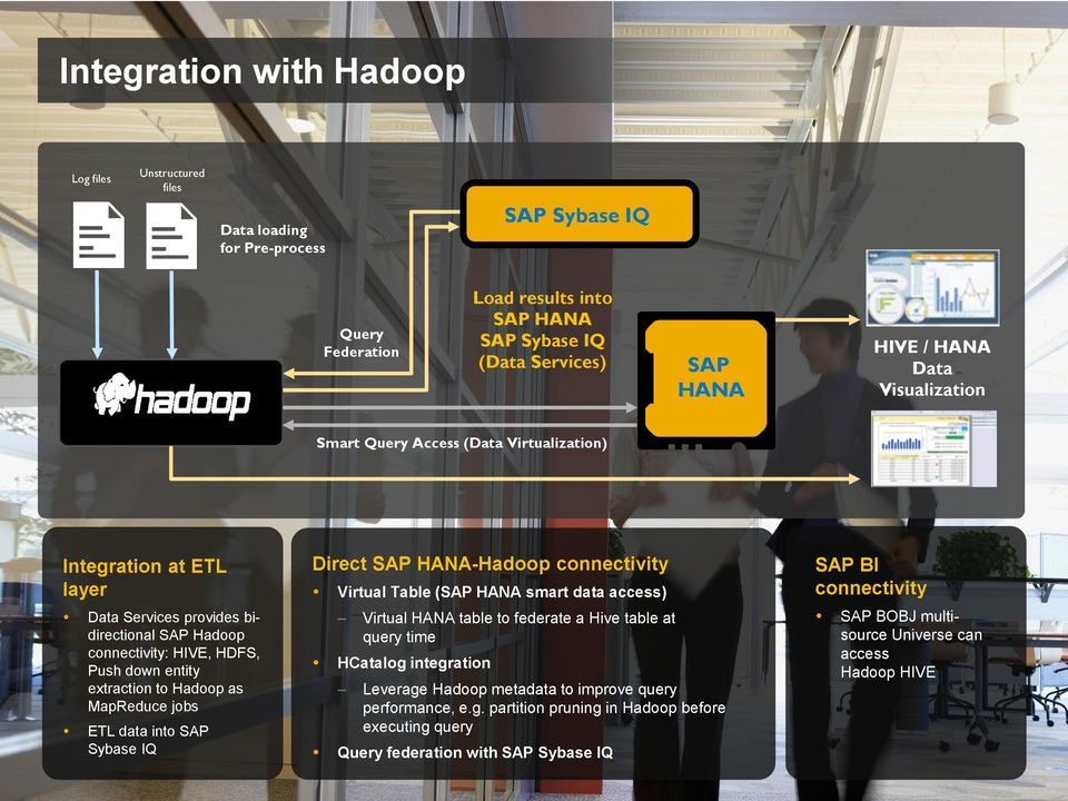 into SAP Sybase IQ Direct SAP HANA-Hadoop connectivity Virtual Table (SAP HANA smart data access) Virtual HANA table to federate a Hive table at query time HCatalog integration Leverage Hadoop