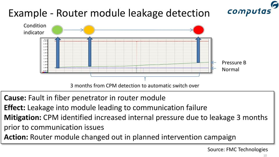communication failure Mitigation: CPM identified increased internal pressure due to leakage 3 months prior to