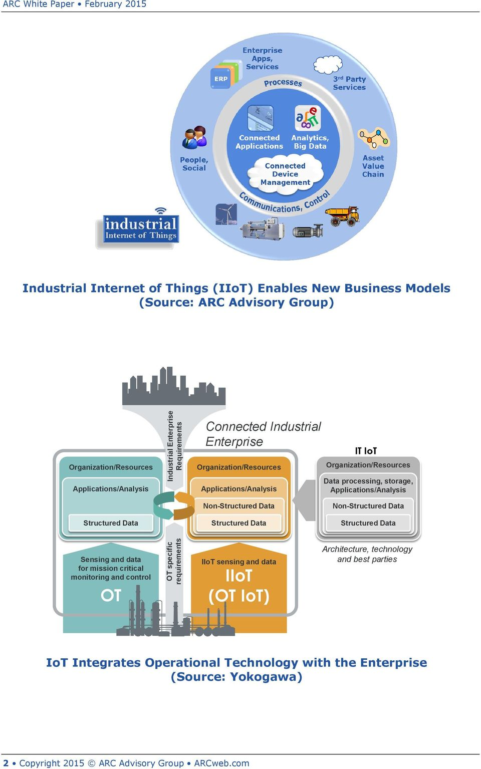 Applications/Analysis Structured Data Non-Structured Data Structured Data Non-Structured Data Structured Data Sensing and data for mission critical monitoring and control OT IIoT