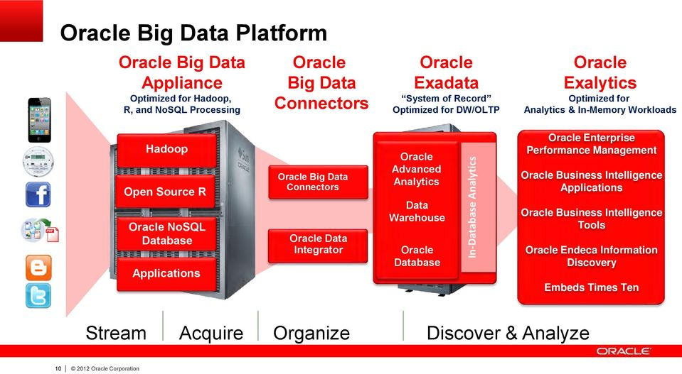 Data Integrator Oracle Advanced Analytics Data Warehouse Oracle Database In-Database Analytics Oracle Enterprise Performance Management Oracle Business Intelligence