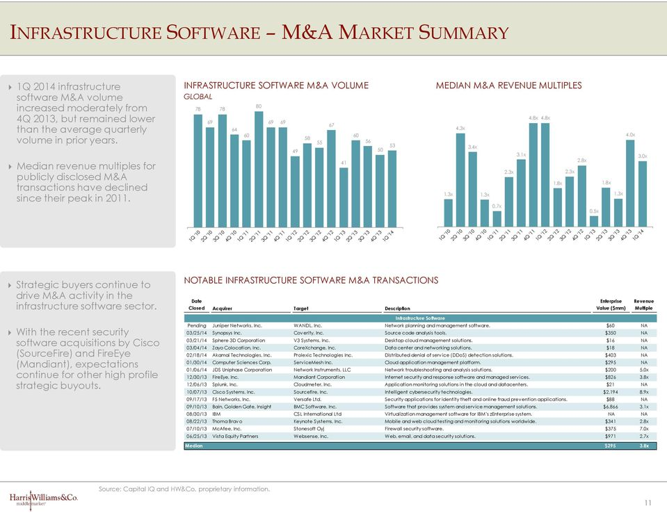 INFRASTRUCTURE SOFTWARE M&A VOLUME GLOBAL 78 69 78 64 60 80 69 69 49 58 55 67 4 60 56 50 53 MEDIAN M&A REVENUE MULTIPLES 4.8x 4.8x 4.3x 4.0x 3.4x 3.x 3.0x.8x.3x.3x.8x.8x.3x.3x.3x 0.7x 0.