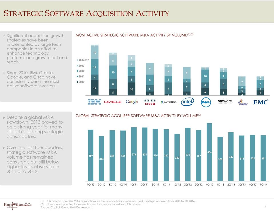 MOST ACTIVE STRATEGIC SOFTWARE M&A ACTIVITY BY VOLUME ()() 0 4 04YTD 8 5 03 9 0 0 7 7 9 0 4 00 8 5 8 5 3 5 0 5 3 9 7 3 0 5 4 8 6 5 7 6 3 4 Despite a global M&A slowdown, 03 proved to be a strong year