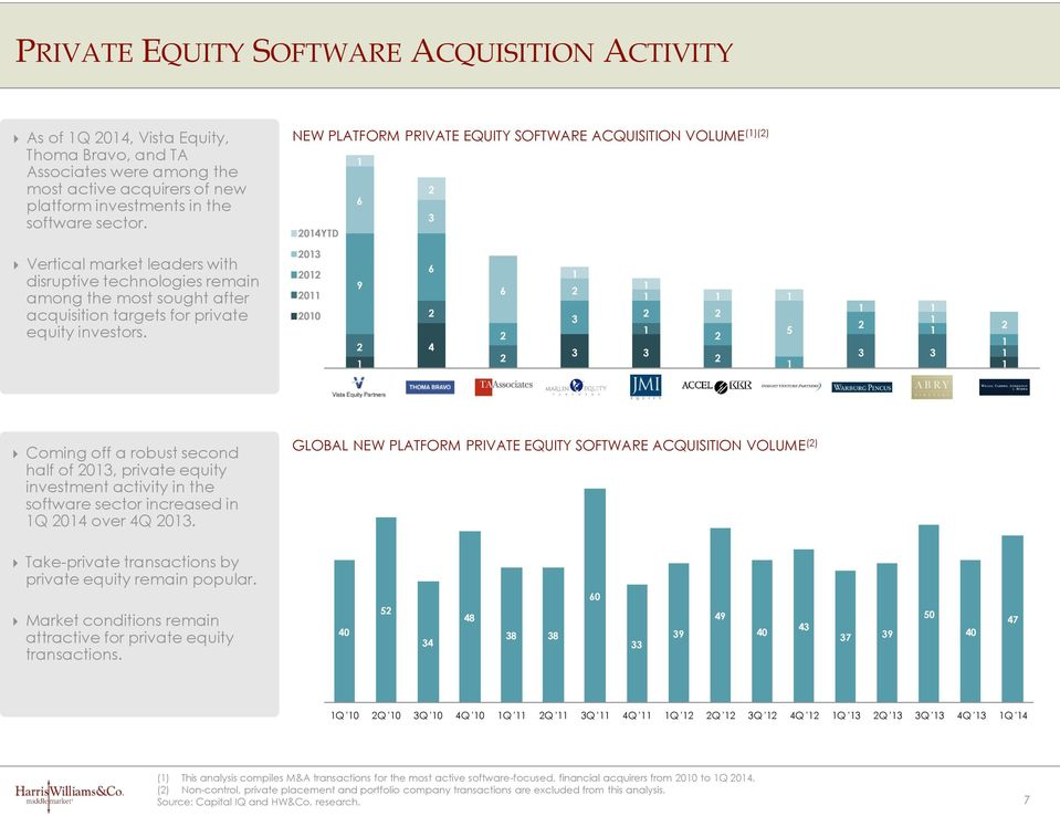 investors. 03 0 0 00 9 6 4 6 3 3 3 5 3 3 Coming off a robust second half of 03, private equity investment activity in the software sector increased in Q 04 over 4Q 03.