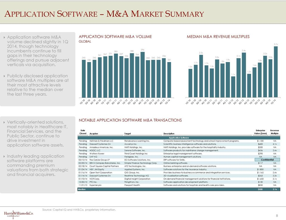 8x.9x.7x.7x.5x.5x.6x.8x.x.0x.7x Publicly disclosed application software M&A multiples are at their most attractive levels relative to the median over the last three years..x.3x Q '0 Q '0 3Q '0 4Q '0