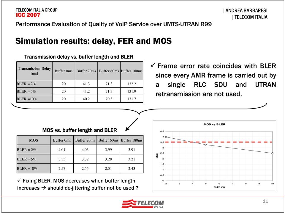 7 Frame error rate coincides with BLER since every AMR frame is carried out by a single RLC SDU and UTRAN retransmission are not used. MOS vs.