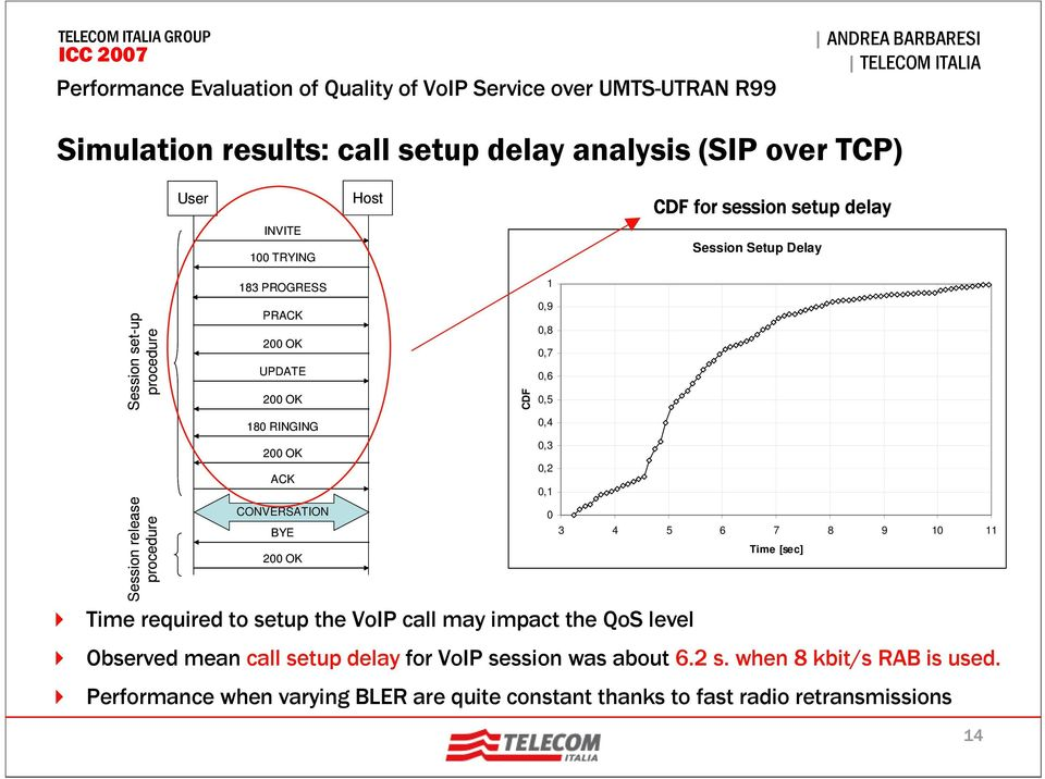 setup the VoIP call may impact the QoS level CDF 1 0,9 0,8 0,7 0,6 0,5 0,4 0,3 0,2 0,1 0 3 4 5 6 7 8 9 10 11 Time [sec] Observed mean call setup