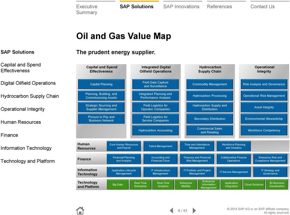 Field Data Capture and Surveillance Commodity Management Risk Analysis and Governance Hydrocarbon Supply Chain Planning, Building, and Commissioning Assets Integrated Planning and Performance