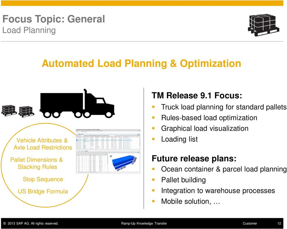 1 Focus: Truck load planning for standard pallets Rules-based load optimization Graphical load visualization
