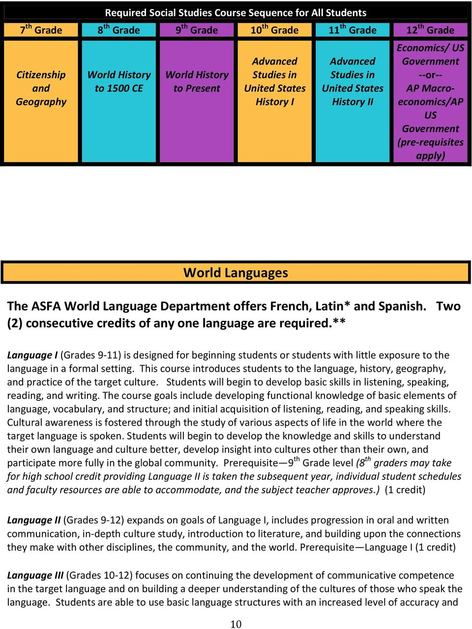 Languages The ASFA World Language Department offers French, Latin* and Spanish. Two (2) consecutive credits of any one language are required.