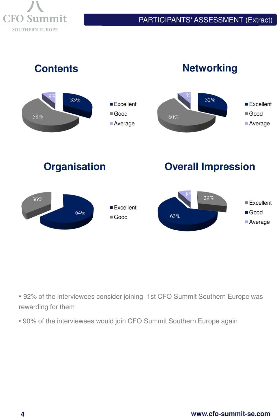 29% Excellent Good Average 92% of the interviewees consider joining 1st CFO Summit Southern