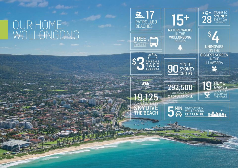 IN THE ILLAWARRA 19,125 JUMPS PER YEAR BY SKYDIVE THE BEACH 292,500 ILLAWARRA AREA POPULATION 5 MIN FROM CAMPUS TO